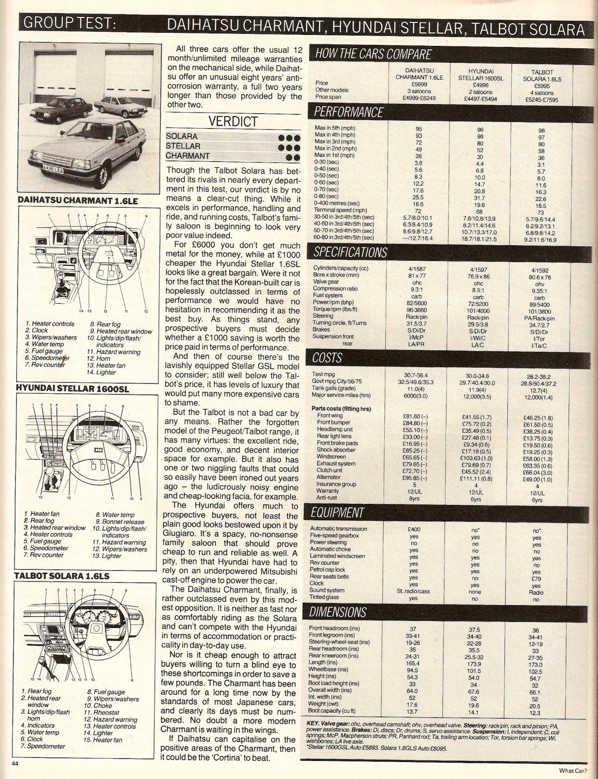 Hyundai Stellar Vs Daihatsu Charmant & Talbot Solara Test 1984 (4).jpg