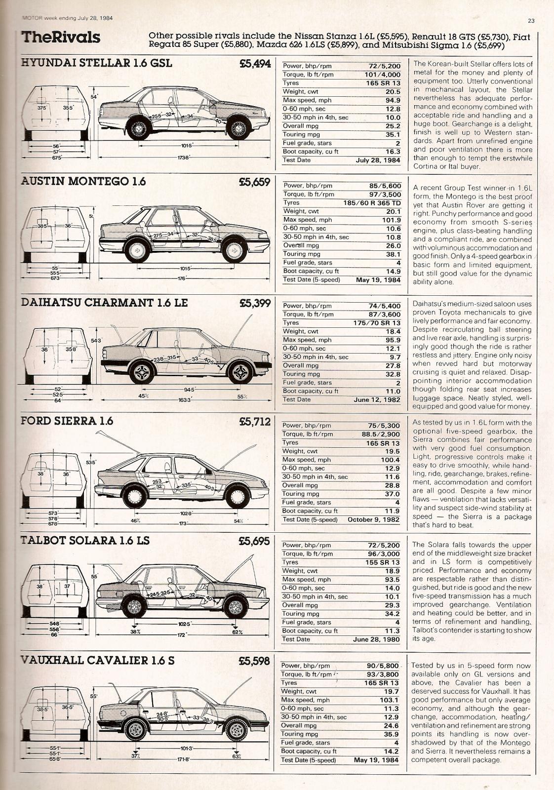 Hyundai Stellar 1.6 GSL Road Test 1984 (4).jpg